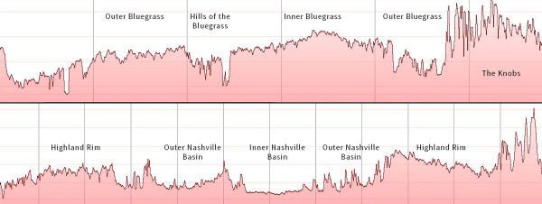 Elevation profile of the Bluegrass (upper) and Nashville Basin (Lower)